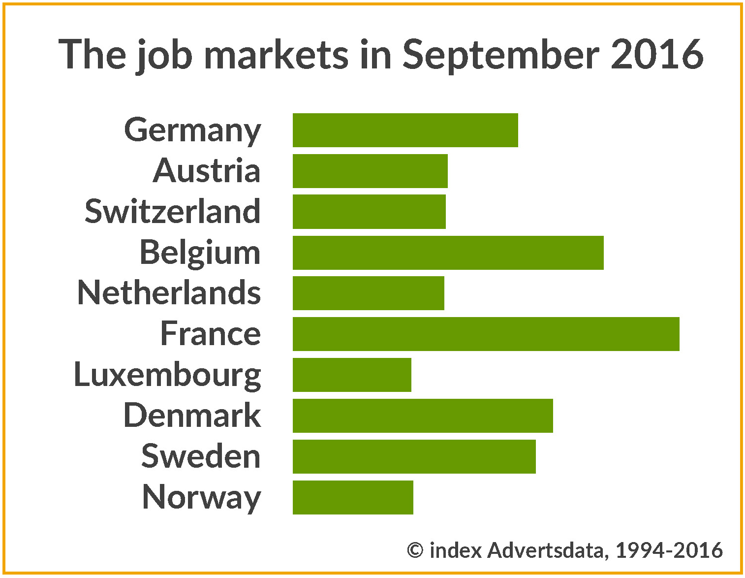 Development of the job markets