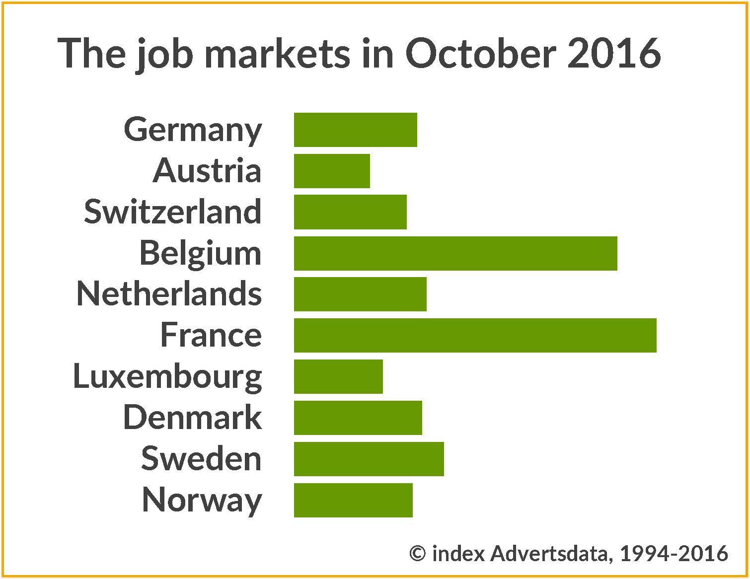 Development of the job markets