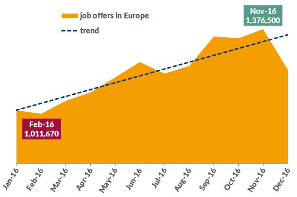 Job Market Development 2016