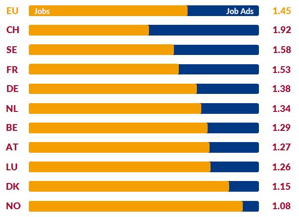 Number of Job Ads per Vacancy