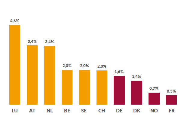 Development of the european jobmarket