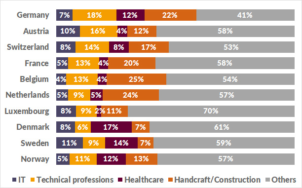 Demand for IT, Technical, Health and Handcraft professions