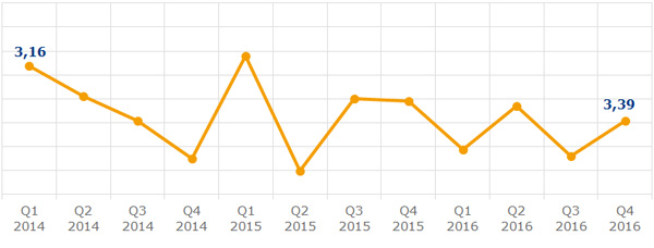 grafik-dk-2016-12