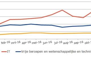 Top Flop NL 2017-01