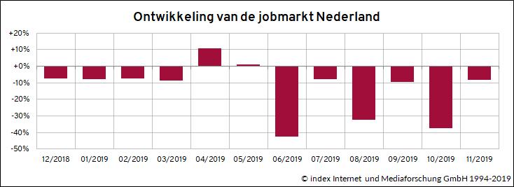Ontwikkeling van de jobmarkt Nederland 12/2019